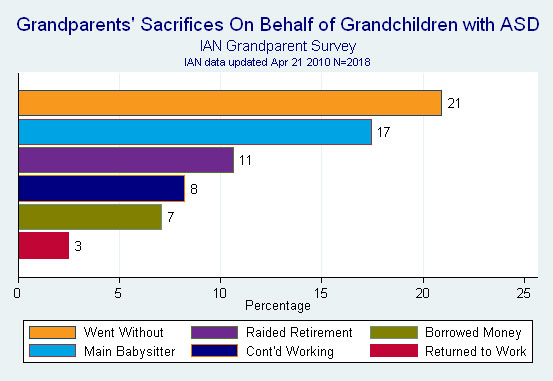 Bar graph showing grandparents' sacrifices on behalf of their grandchildren with ASD.