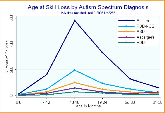 Line graph showing skill loss by ASD diagnosis by age of 3.