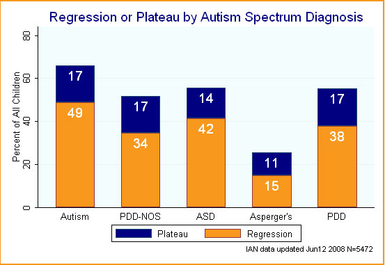 IAN Research Report #6: Regression | Interactive Autism Network