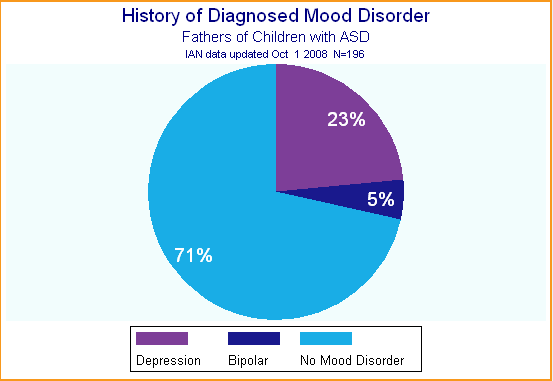 Pie chart showing history of depression or bipolar disorder for fathers of children with ASD.