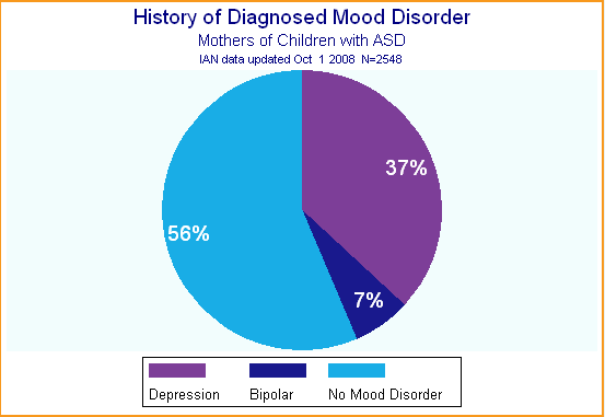 Pie chart shows history of depression or bipolar disorder for mothers of children with ASD.