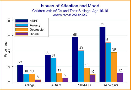 Bar chart shows how many children with ASD and their siblings have been diagnosed with or treated for ADHD, Anxiety, Depression, Bipolar Disorder