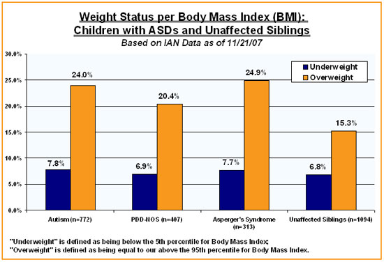 obese childern The problem of childhood obesity in the united states has grown considerably in recent years between 16 and 33 percent of children and adolescents are obese.