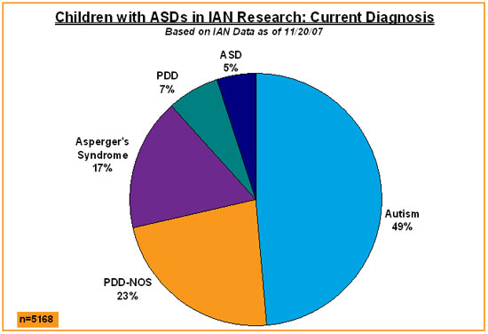 Pin Autism Statistics Charts For 2014 on Pinterest Vaccines For Children Chart
