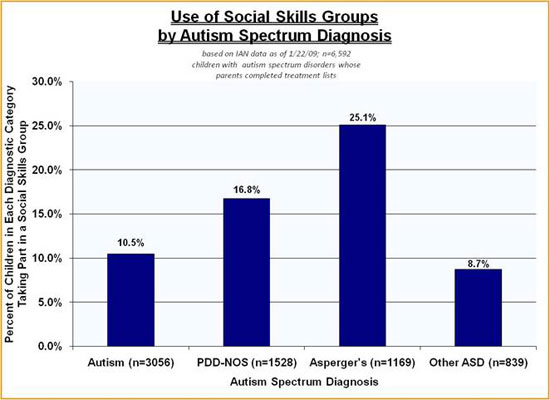 IAN bar graph showing use of social skills groups by ASD diagnosis