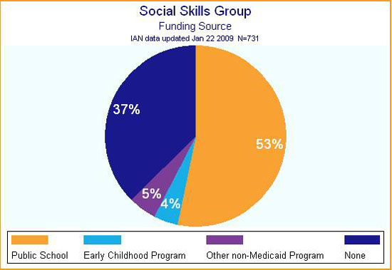 IAN pie chart showing funding sources for social skills groups