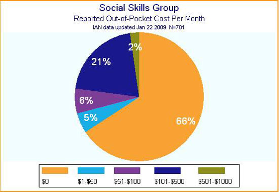 IAN pie chart showing monthly out-of-pocket cost for social skills groups