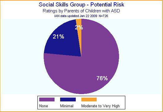 IAN pie chart showing parents' perceptions of potential risk of participation in social skills groups