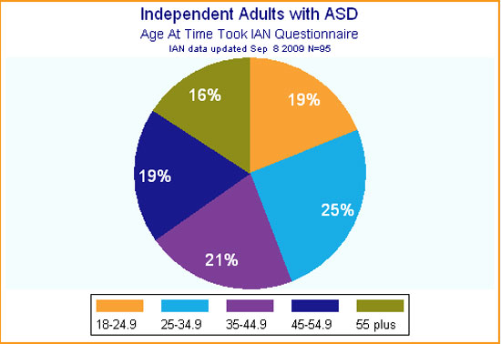 Pie graph showing diverse ages of adults with ASD who have responded thus far