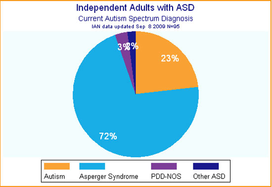 Adult asperger partner support group