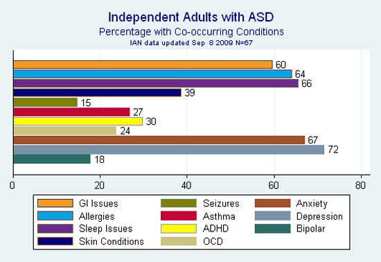 Bar graph showing percentage of adults with ASD who reported diagnoses of depression or anxiety, and/or gastrointestinal complaints, sleep issues, and other health issues commonly associated with ASD