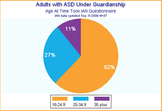 Pie graph showing ages of adults with ASD as reported by legal guardians