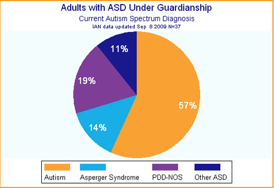 Pie graph showing that the majority of adults with ASD who had legal guardians responding on their behalf were diagnosed with autism, rather than Asperger's
