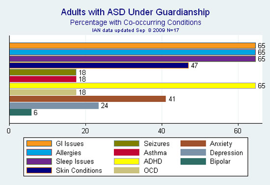 Bar graph showing percentage of adults with ASD whose guardians reported diagnoses of depression or anxiety, and/or gastrointestinal complaints, sleep issues, and other health issues commonly associated with ASD