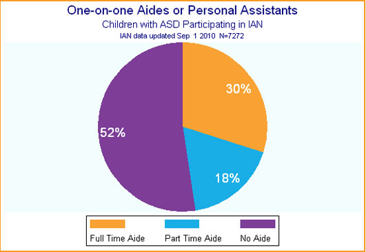Pie chart showing how many children have a part or full time one-on-one aide