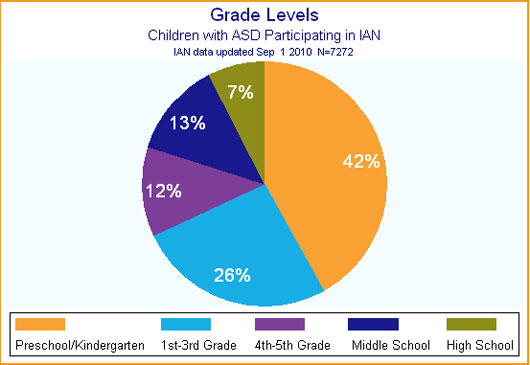 Pie chart showing grade levels of children with ASD participating in IAN Research