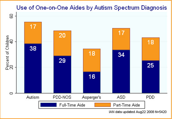 Bar chart showing use of one-on-one aides by ASD diagnosis.