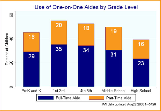 Bar chart showing use of one-on-one aides by grade level by children with ASD.