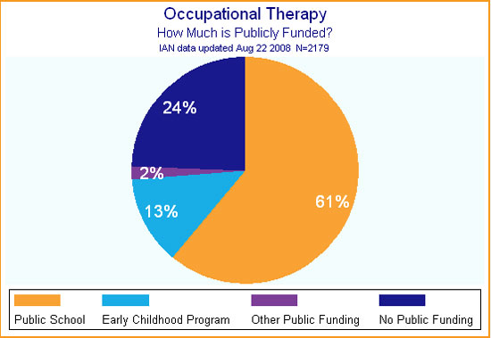 Pie chart shows how much of the cost of occupational therapy is publicly funded for children with ASD.