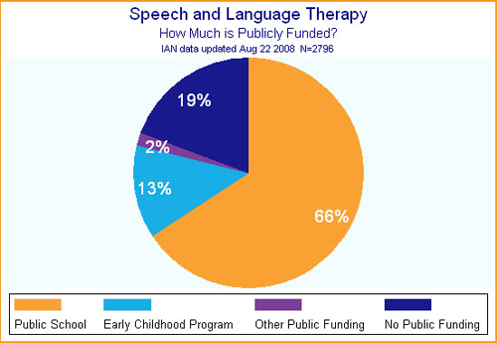 Pie chart showing how much speech therapy for children with ASD is publicly funded.