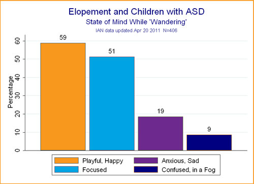 Bar chart showing state of mind of children with ASD who elope