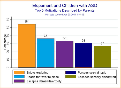 Bar chart showing top 5 motivations for elopement behavior in ASD