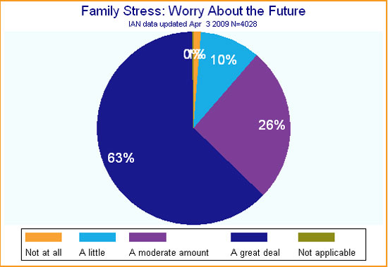 Pie chart showing IAN data on family stress and worries about the future of children with ASD.