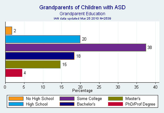 IAN bar graph showing grandparent education