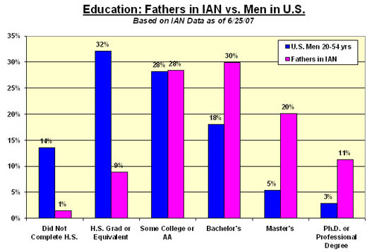 Bar chart compares education of fathers in IAN Research with that of men of parenting age in general U.S. population