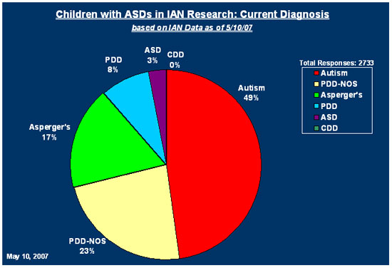 Pie chart shows percent of children with ASDs in IAN Research with each ASD diagnosis