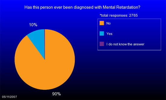 Pie chart shows only 10% of children with an ASD in IAN Research have also been diagnosed with Mental Retardation