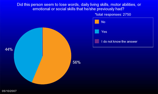Pie chart shows 44% of children with ASDs in IAN Research seemed to lose words or other skills