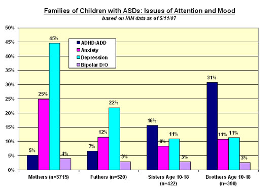 Bar chart showing issues of attention and mood for moms, dads, and older siblings of children with ASDs in IAN Research