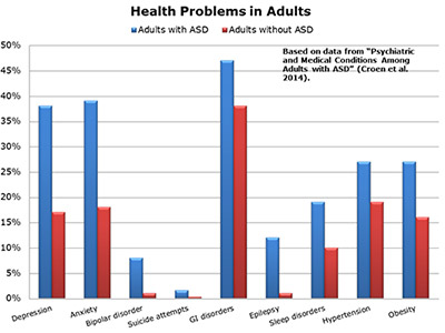 Chart of Health Problems in Adults with and without Autism